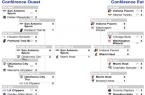 Resultat NBA